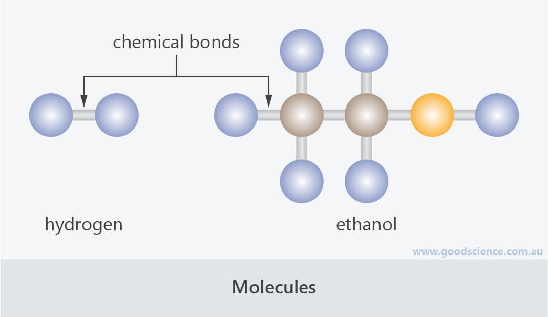 molecules simple diagram hydrogen ethanol