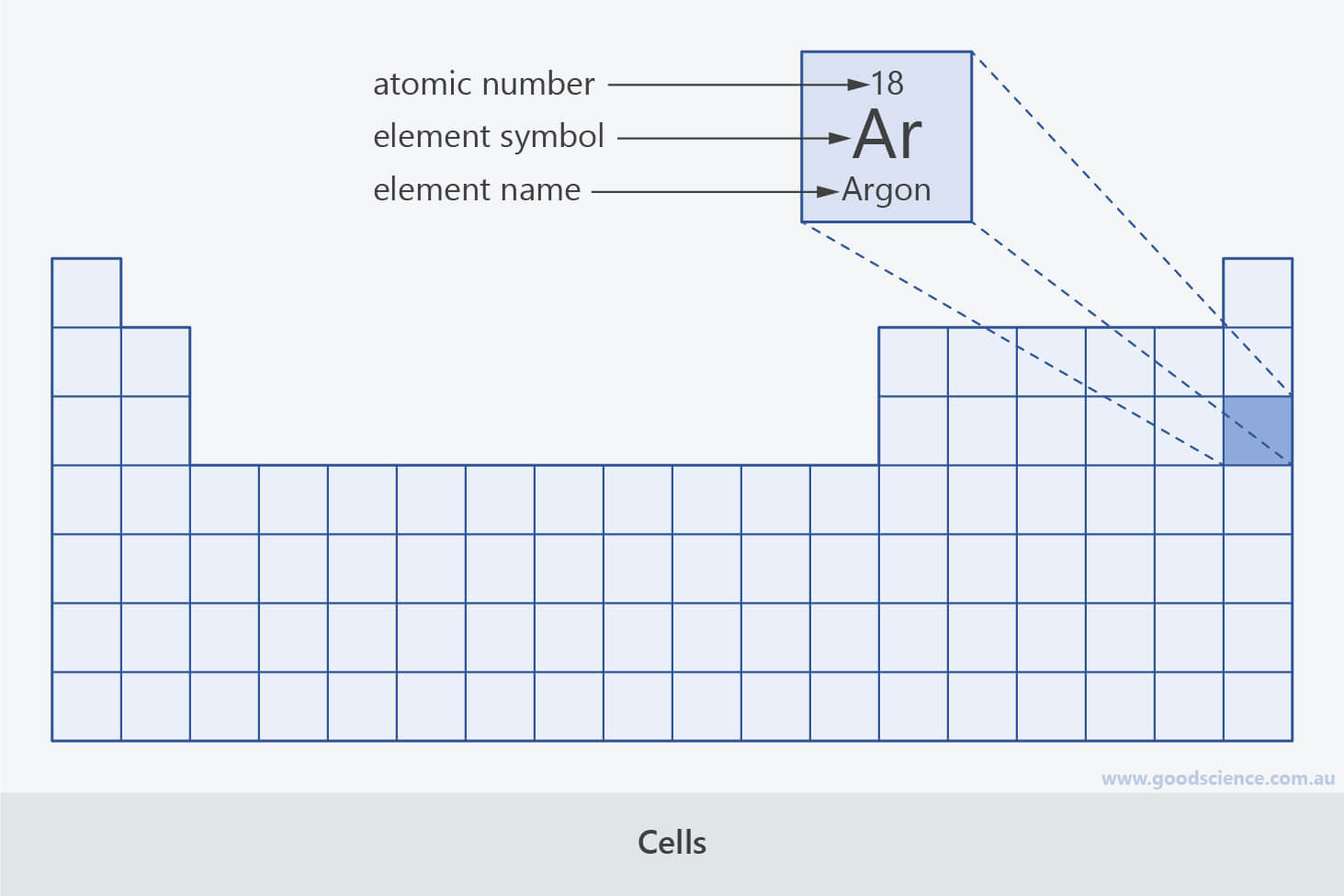 periodic table cell atomic number element name symbol