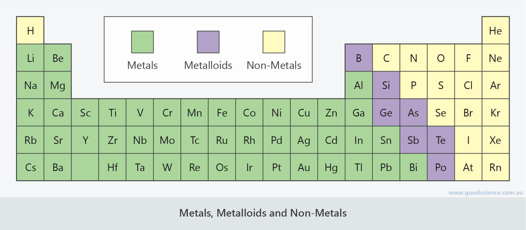 periodic table metals metalloids non-metals