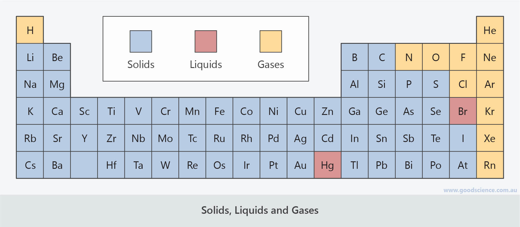 periodic table solids liquids gases