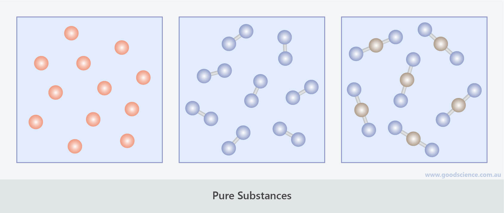 pure substances particle subunits