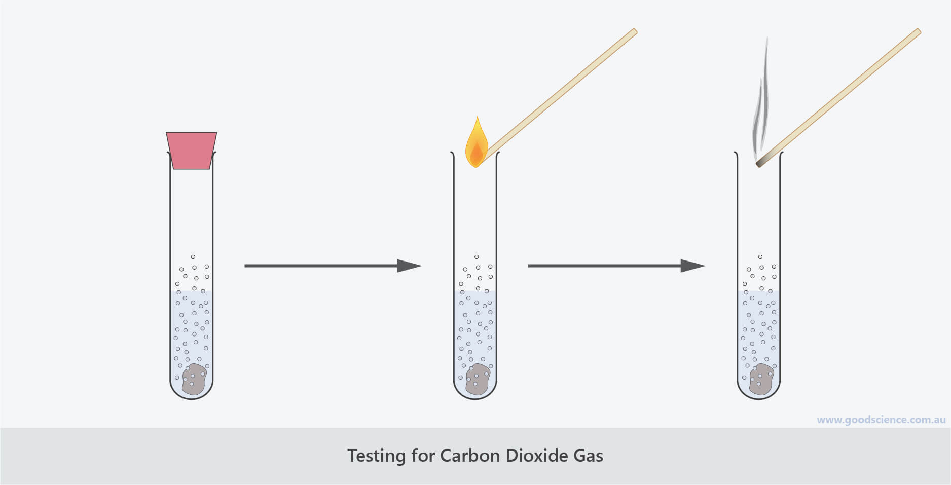 flame snuff test carbon dioxide gas