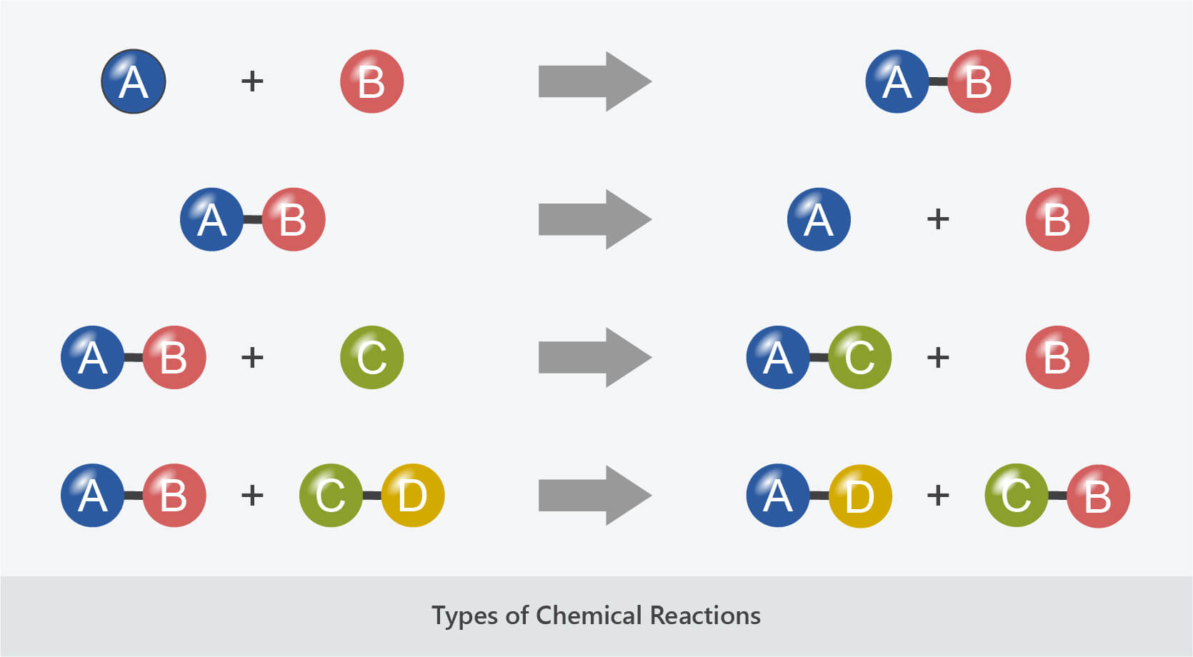 chemical reactions combination decomposition displacement