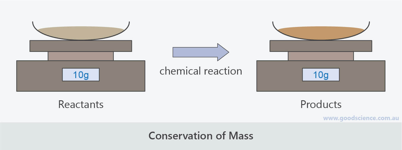 conservation mass reactants products chemical reaction