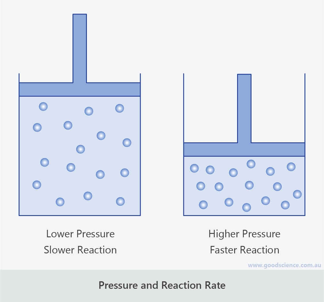 pressure reaction rate