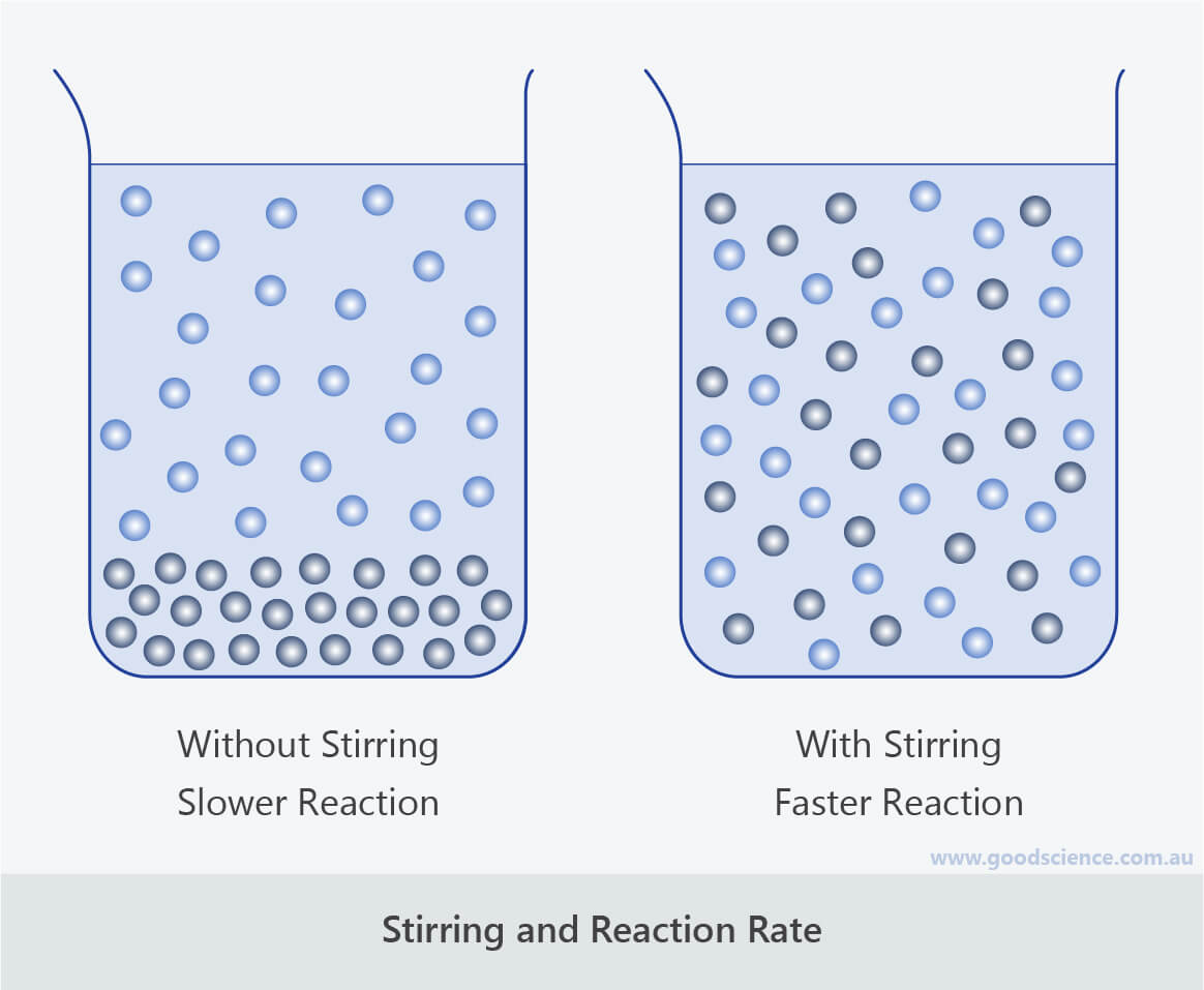 stirring reaction rate