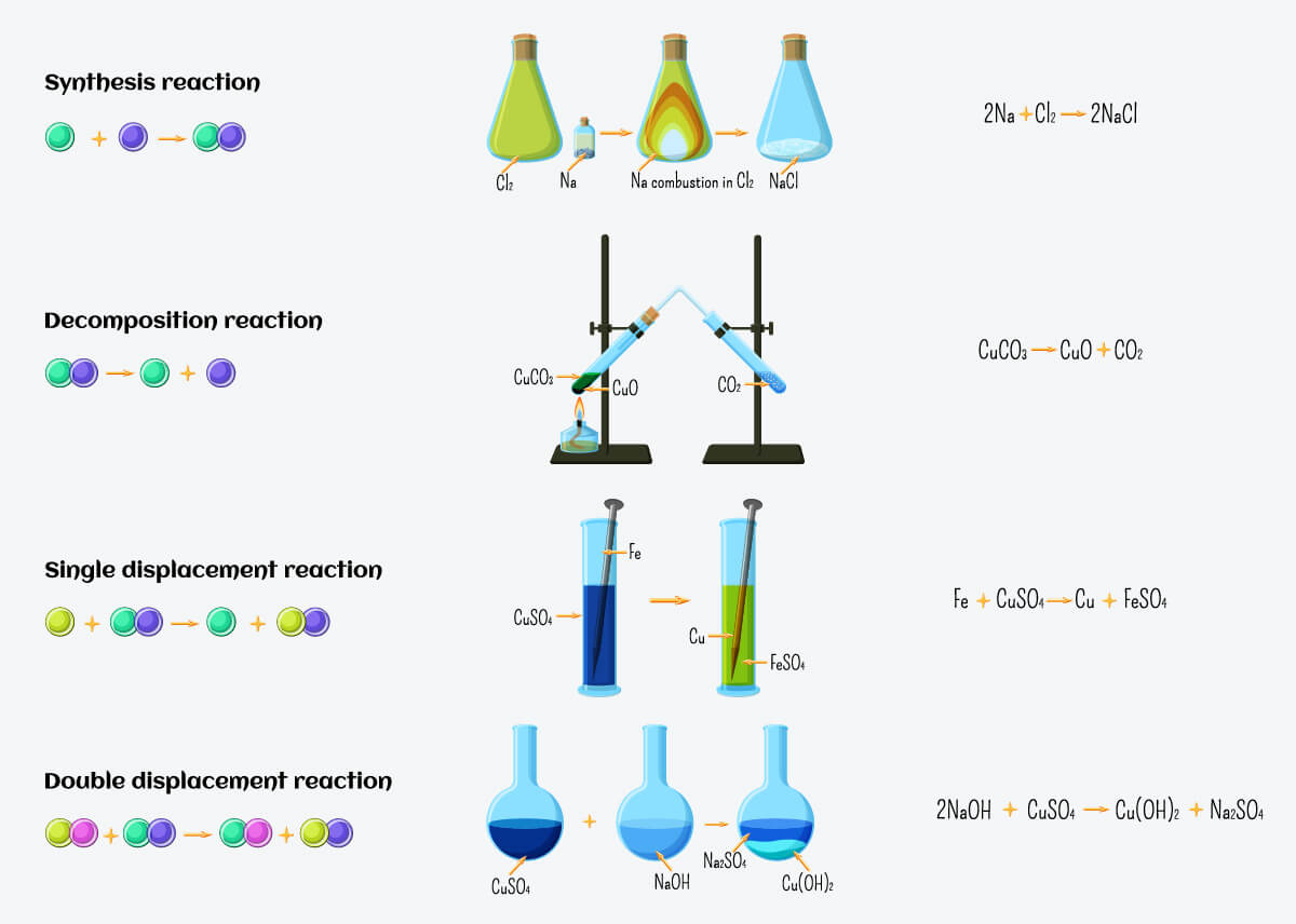 summary types of chemical reactions