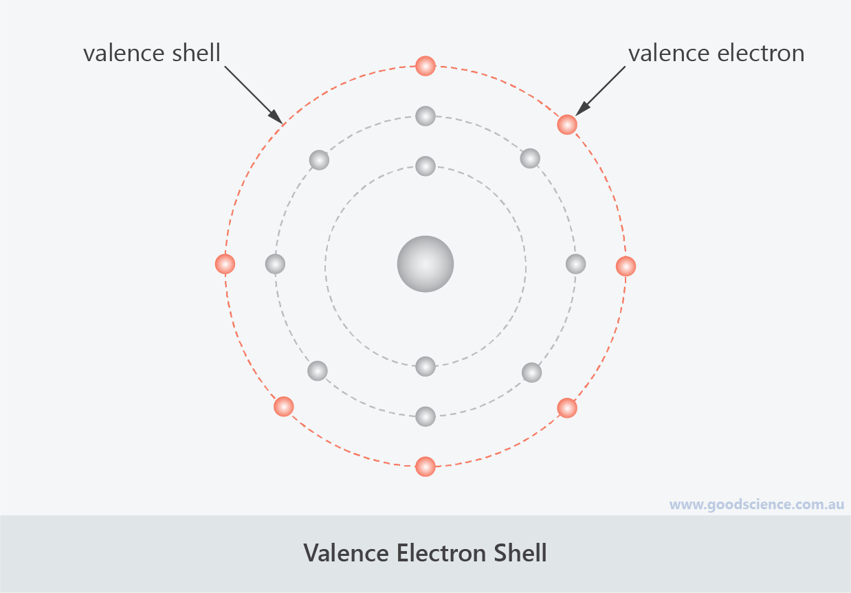 valence electron shell