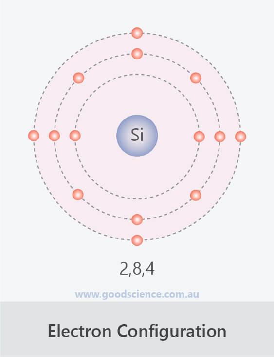 Electron Configuration Elements 1 20 Good Science
