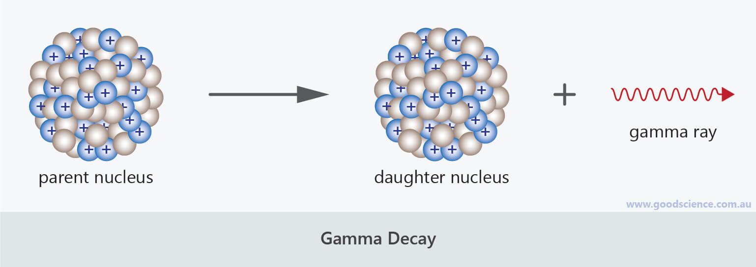 gamma nuclear decay