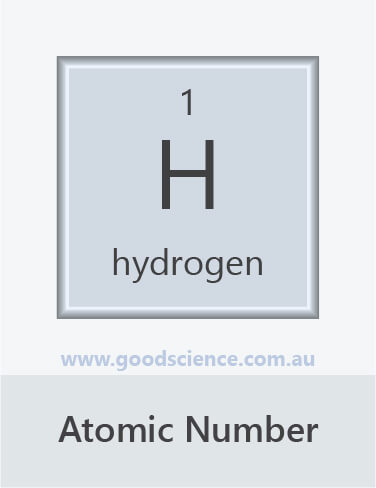 atomic number periodic table