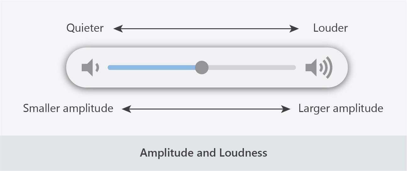 sound amplitude loudness