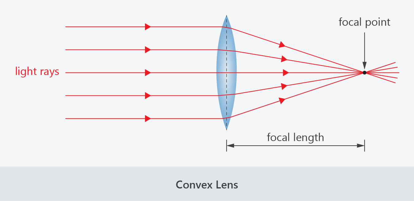 3 Lenses And Refraction Of Light Good Science