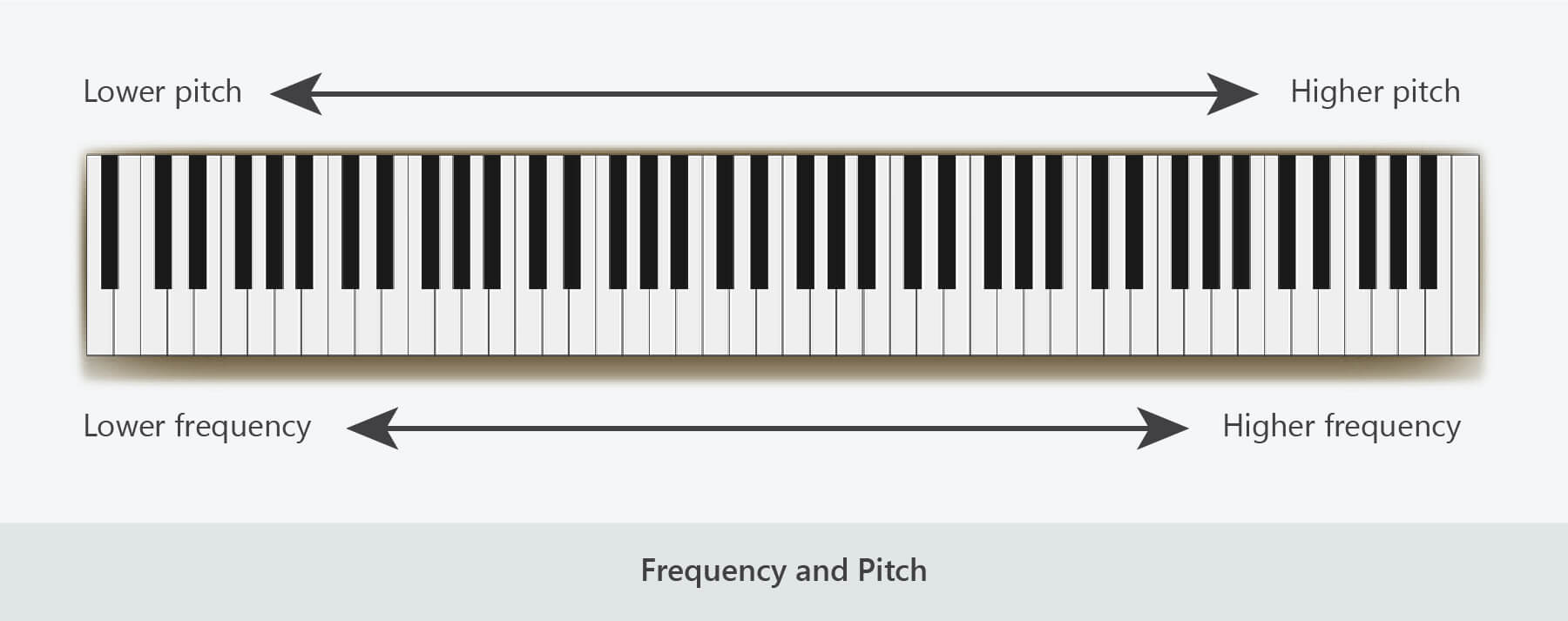 sound frequency pitch