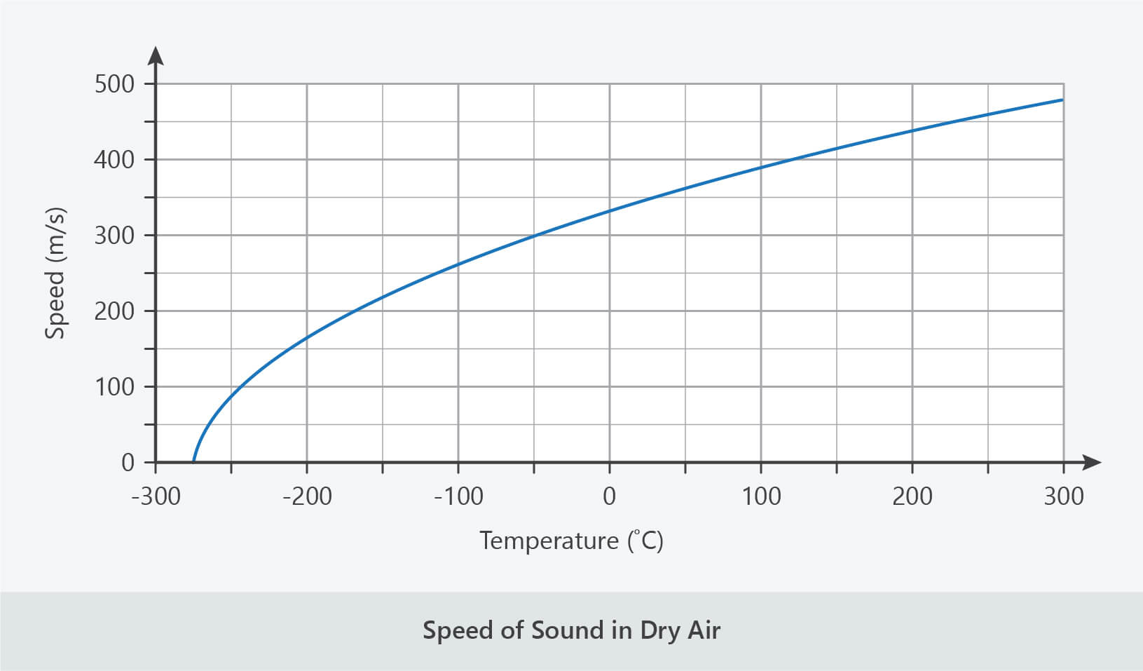 temperature and speed of sound in air