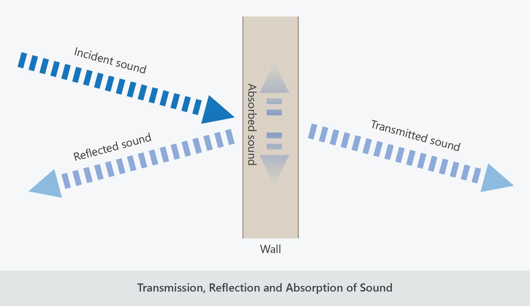 transmission reflection absorption sound waves
